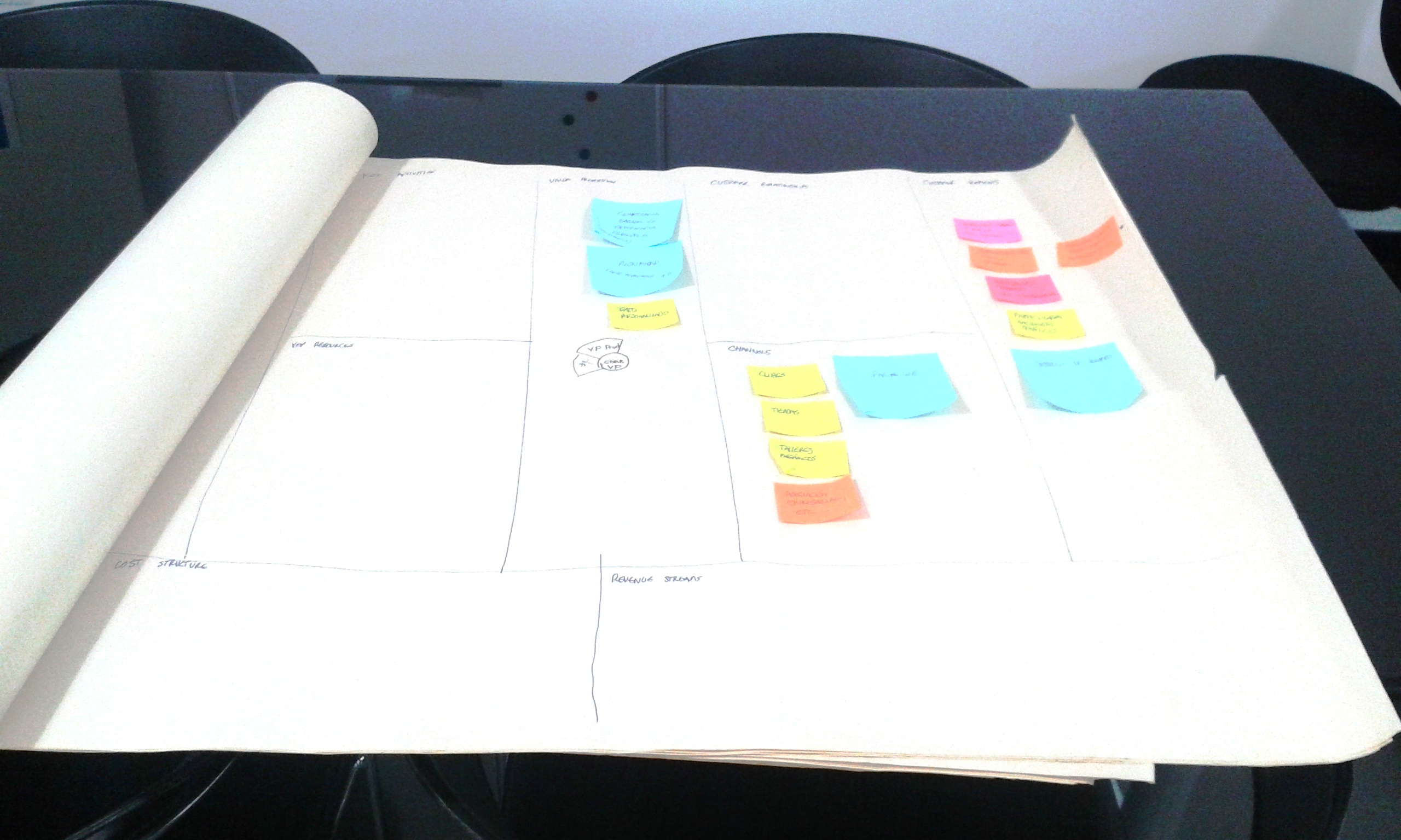organización de procesos